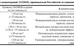 Анализ крови на витамин д: норма витамина д в организме, причины недостатка