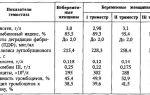 Анализ на фибриноген при беременности: повышение и норма по триместрам
