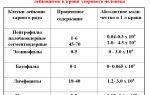 Эозинофилы: нормы, причины повышенного содержания в крови