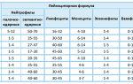 Нейтрофилы у детей: норма, таблица по возрасту, отклонения