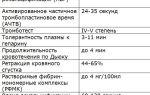 Протромбиновый индекс: отклонения и нормы для женщин, мужчин, детей