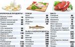 В каком мясе содержится меньше всего холестерина? таблица и рекомендации
